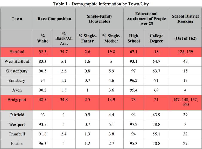 Table 1 - Demographic Information by Town/City. Showing lower school rankings for schools located in communities with higher concentrations of African Americans.